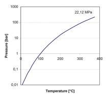 ویژگیهای آب و بخار