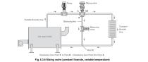 افت فشار در سیستمهای جریان دیگ