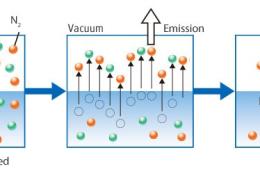 حذف گازهای موجود در آب