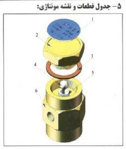 تجهیزات دیگ بخار ،بویلر بخار
