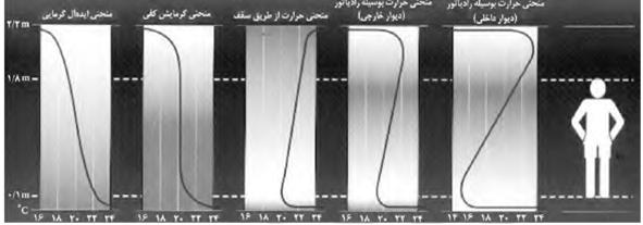 مقایسه منحنی گرمایش