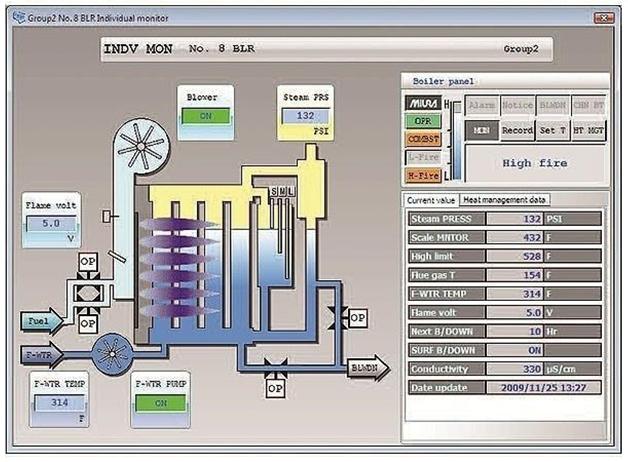 plc کنترل دیگ بخار
