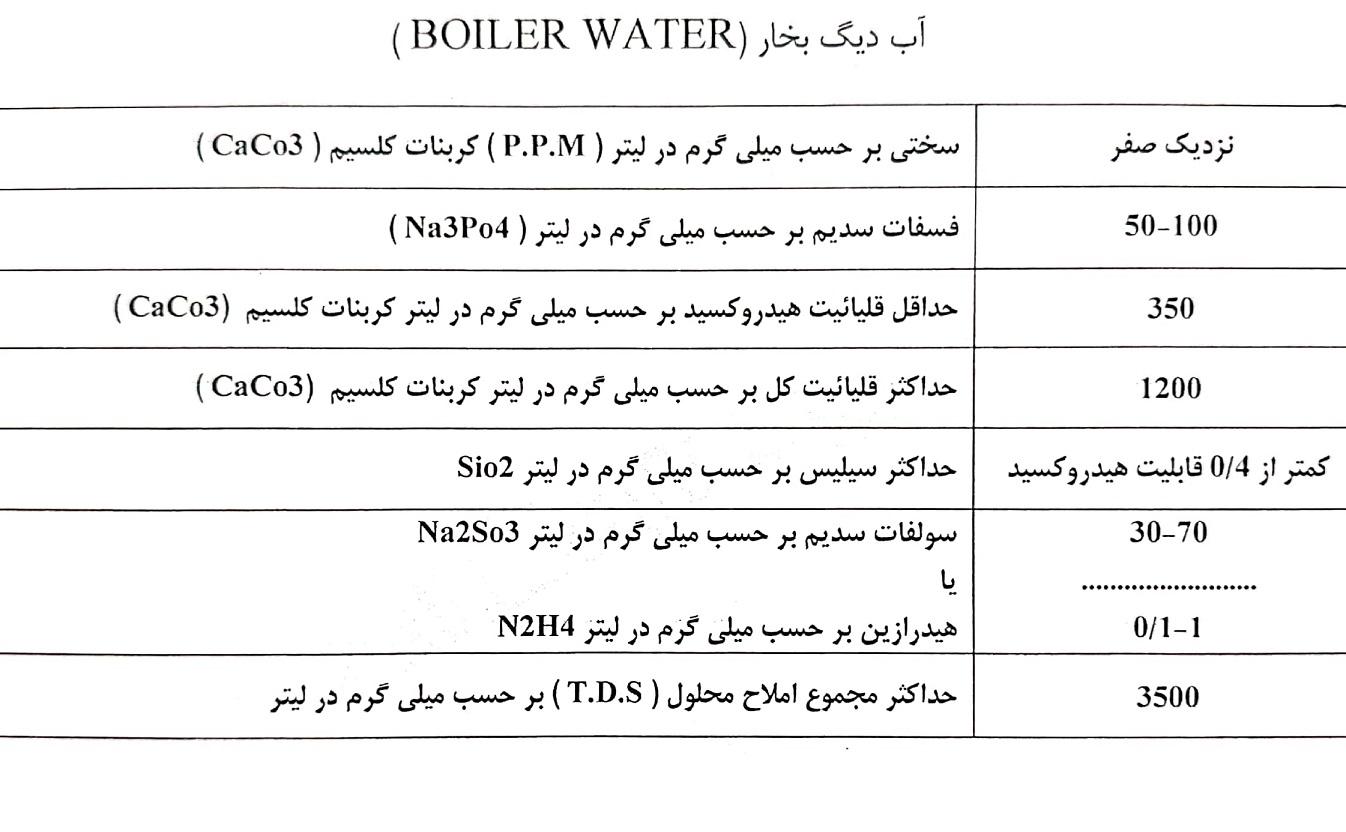مشخصات آب دیگ بخار1-ph
